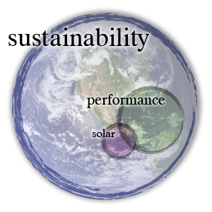 Venn diagram showing relationship between sustainability, building performance, and solar power